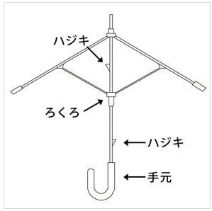 ビニール傘の開閉方法と生地、骨についてのサムネイル画像